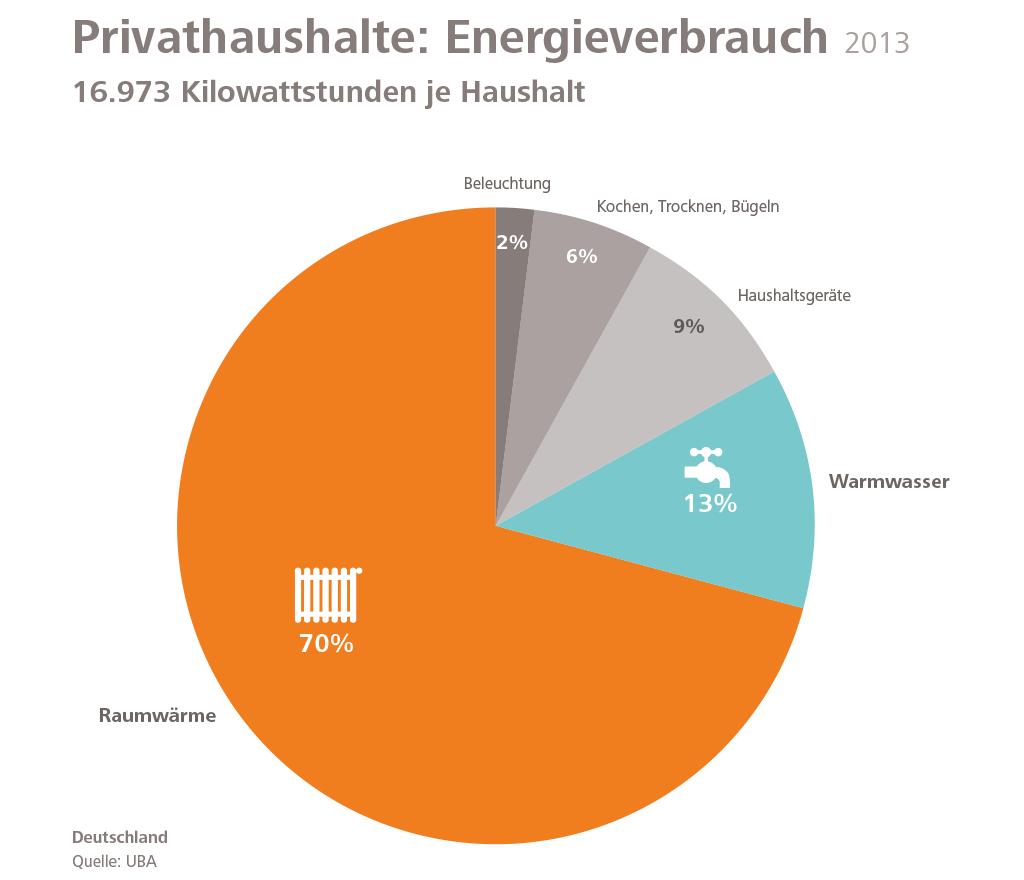 Anteil Wärme am gesammten Energieverrabuch eines Haushalts